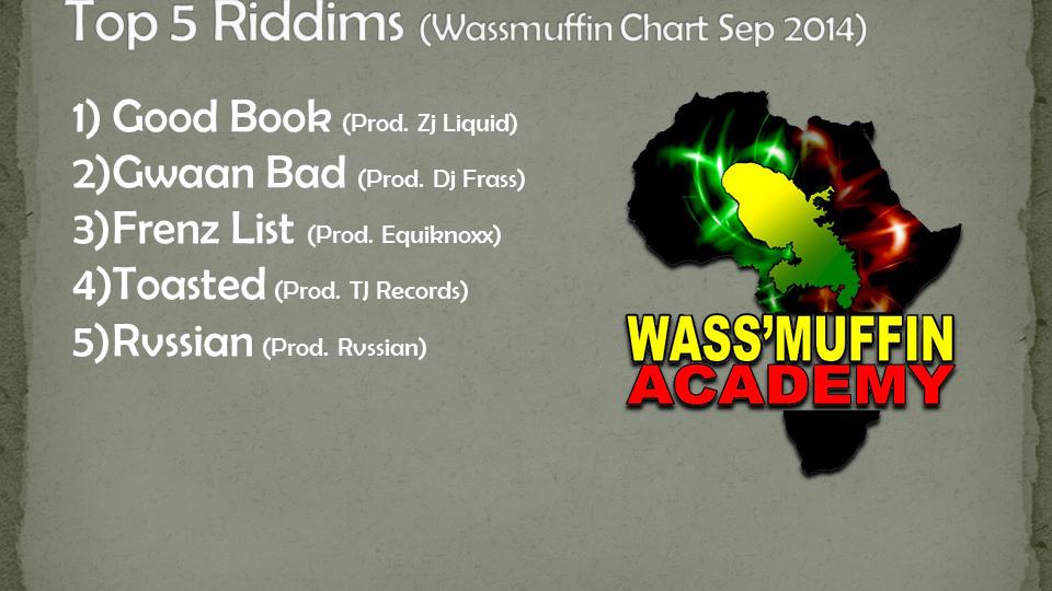 (Wassmuffin Chart Sep 2014)
